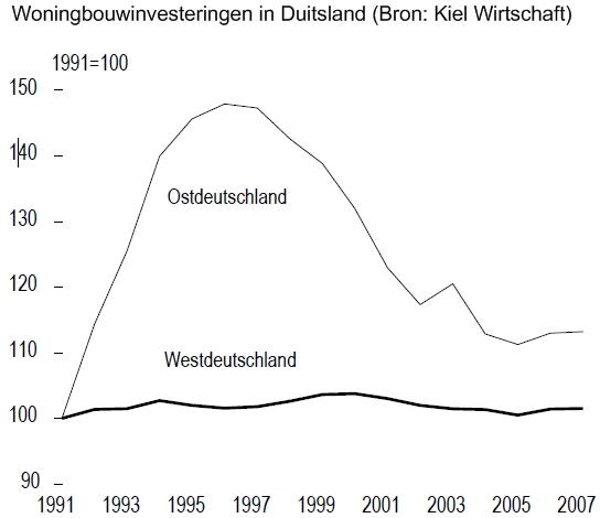 woningbouwinvesteringen in Duitsland