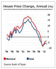 De vastgoed bubbel in Spanje