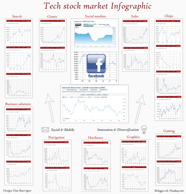 infographic tech stocks