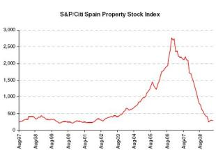 spain-property-stocks