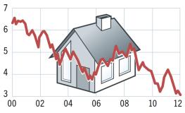 de-rente-in-duitsland-hypotheken