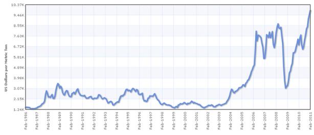 koper_Price_History_USD 1986 - 2011