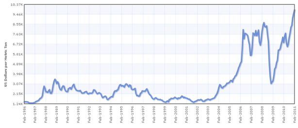 koper_Price_History_USD 1986 - 2011