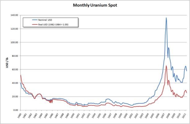 Monthly Uranium prijs