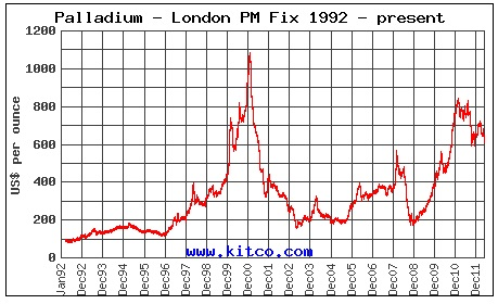 Palladiumkoers 1992 - 2012
