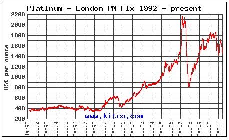 Platiumkoers 1992 - 2012