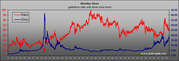 Gold silver ratio 1971 - 2009-Matthew-Green_origin