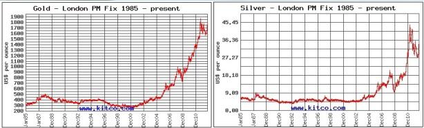 Goudkoers en zilverkoers historie 1985 tot op heden