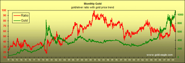 Montly gold goud zilver ratio 1971 - 2009