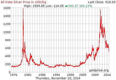 Zilverprijs historie afgelopen 40 jaar - 2014 - 2015