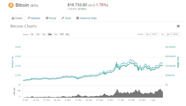 Bitcoin grafiek lange termijn bubble bubbel chart