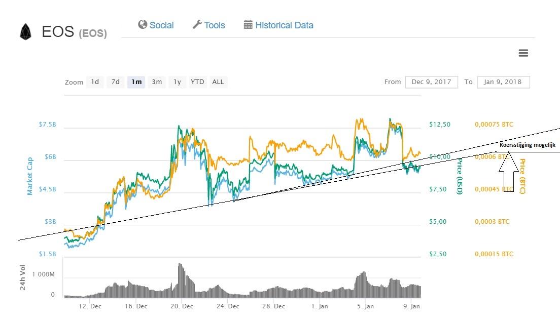 opbrengst aan de zijlijn crypto currency