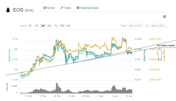 EOS technische analyse - cryptocoin investment