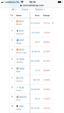 Top 10 markt bitcoin altcoin bubbel