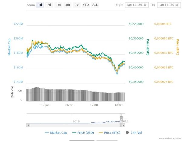 Gulden dip na de hype crypto koorts NLG