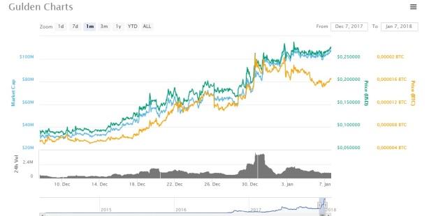 Gulden NLG - chart grafiek analyse 1 maand - stijging - rendement