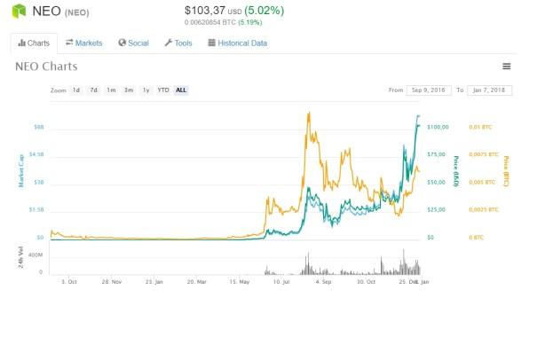 Neo lange termijn grafiek bubble - rendement