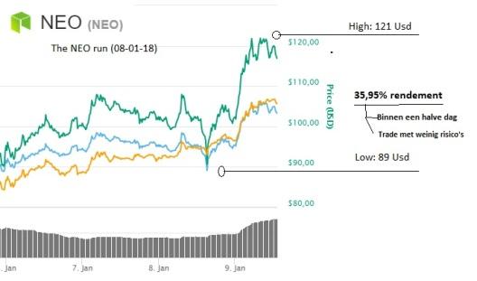 The neo run 08-02-18 - NEO crypto coin stijging rendement winst