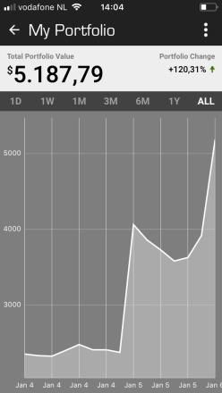 Toename rendement eerste 5 dagen van 2018 Bitcoin Altcoin NEO - NLG - Gulden